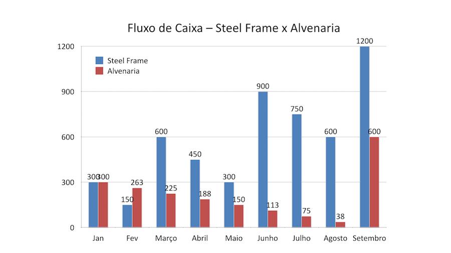 steel-frame-grafico
