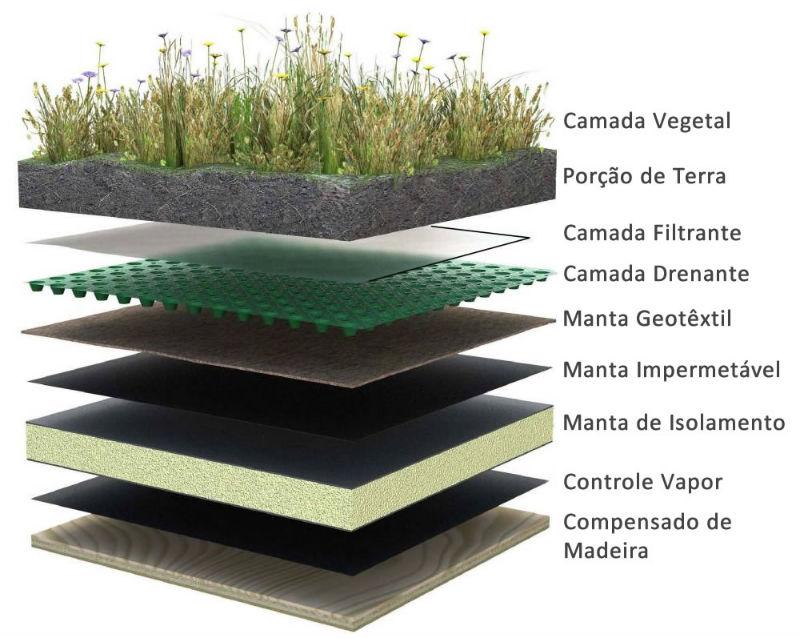 telhado-verde-composicao
